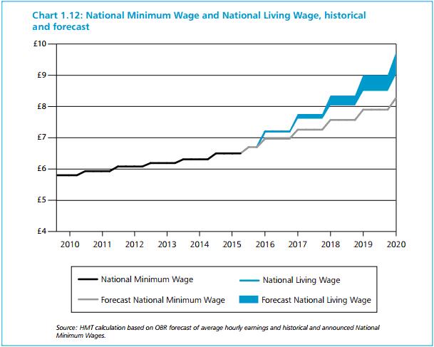 minimum wage and dedication