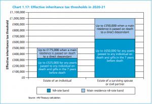 inheritance-tax-budge
